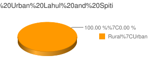 Lahul and Spiti census population